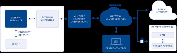 Dejero_GateWay_-200_mobile_connectivity_Solution_Diagram-705x212