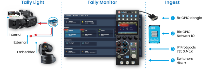 CyanView_Cy-NIO_PoEnetworkIOdevice_Tally_flow_TEVIOS