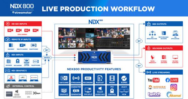 Streamstar_NDX800_streamingstudio_flow_TEVIOS